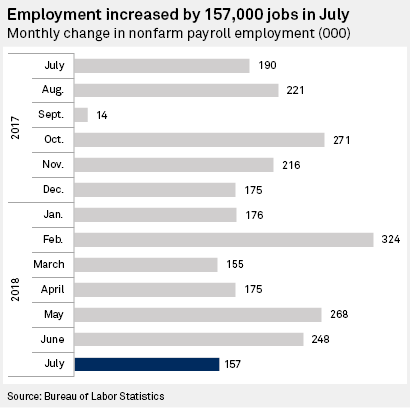 Employment in July