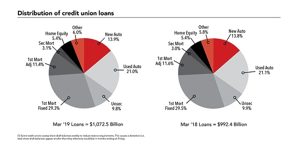 Graph of distribution of credit union loans