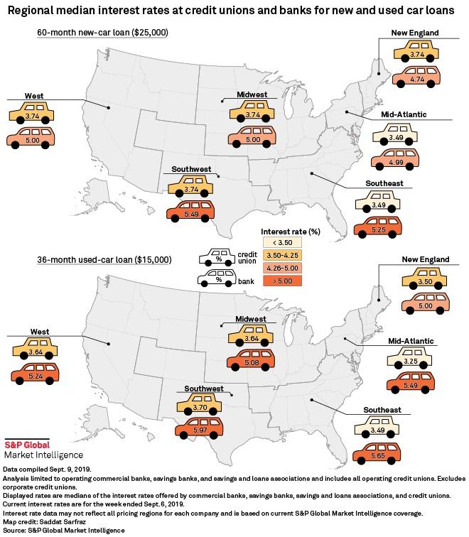Regional Auto Loan Activity