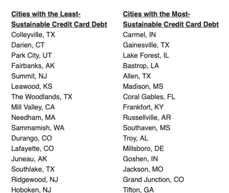 An Updated Look at U S  Cities Where People Have Most, Least
