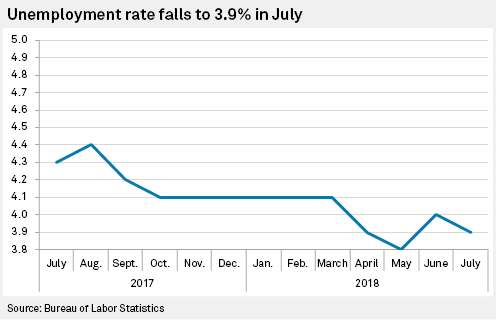 Unemployment in July