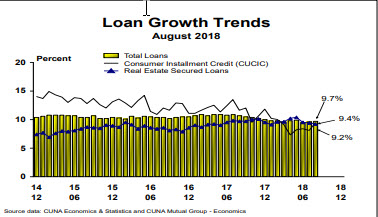 October 2018 Credit Union Trends Report Available for Download NOW thumbnail image